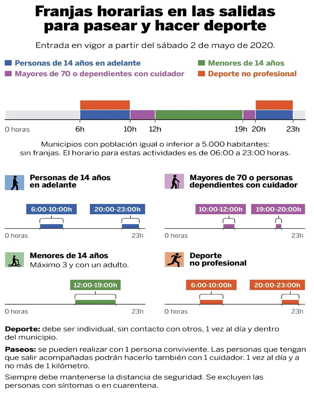 HORARIOS Y CONDICIONES DE LAS SALIDAS AL AIRE LIBRE A PARTIR DEL 2 DE MAYO 1