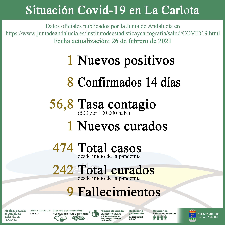 SITUACIÓN COVID-19 EN LA CARLOTA  1