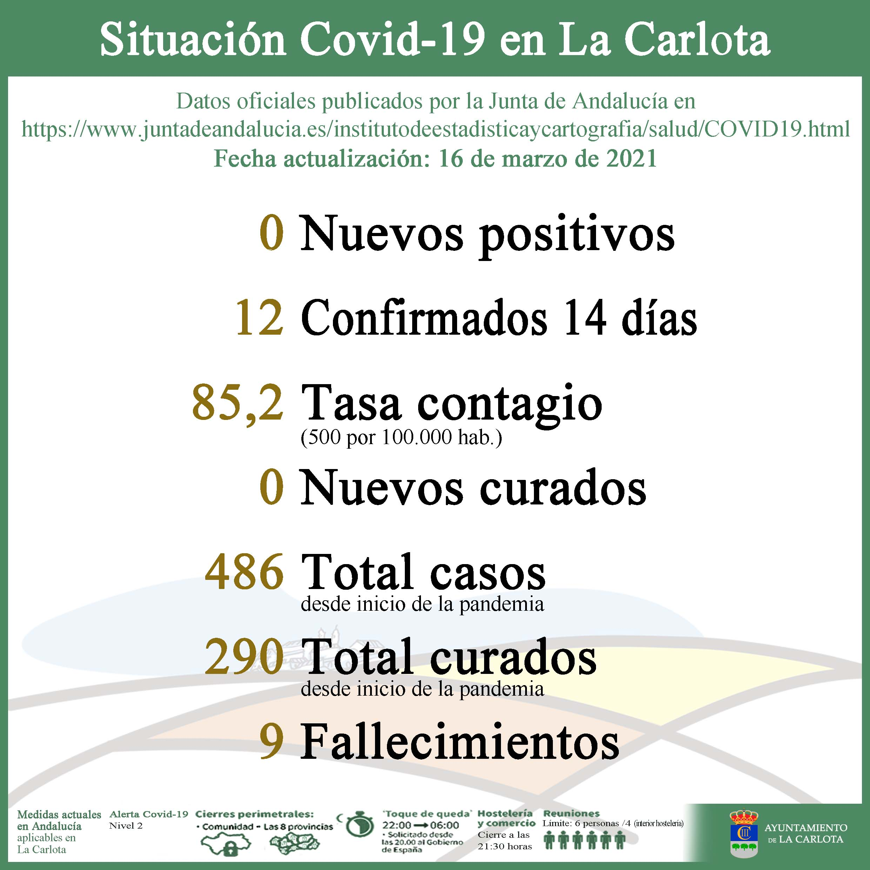 Datos detallados de la situación COVID el día 16 de Marzo de 2021