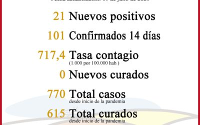 SITUACIÓN COVID-19 EN LA CARLOTA